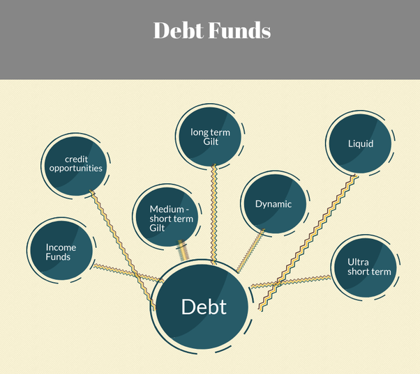 Debt Mutual Fund